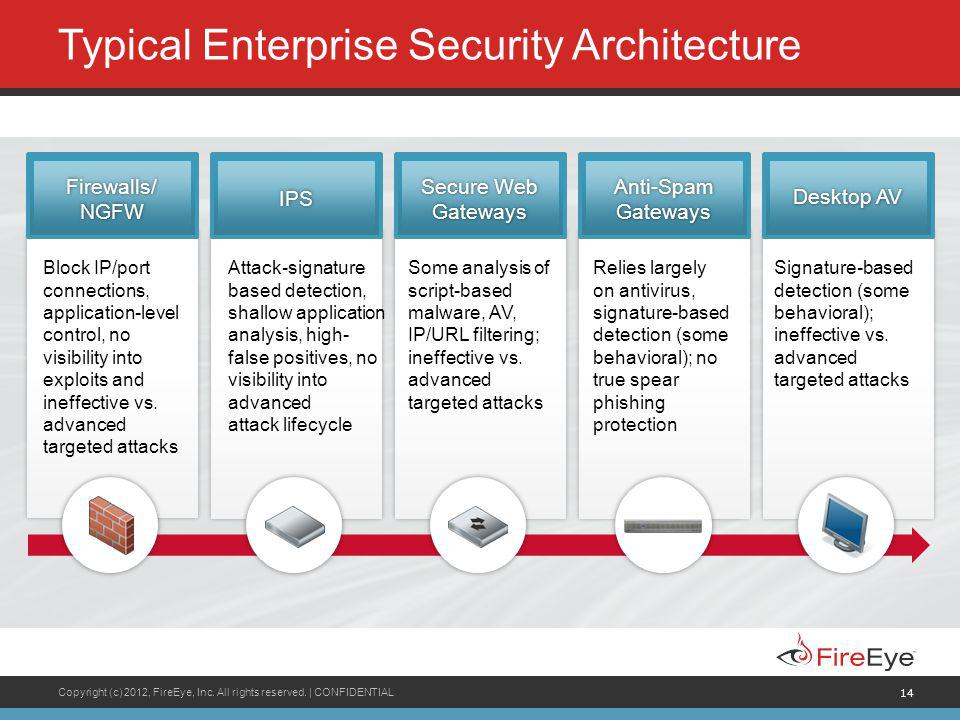 Typical Enterprise Security Architecture