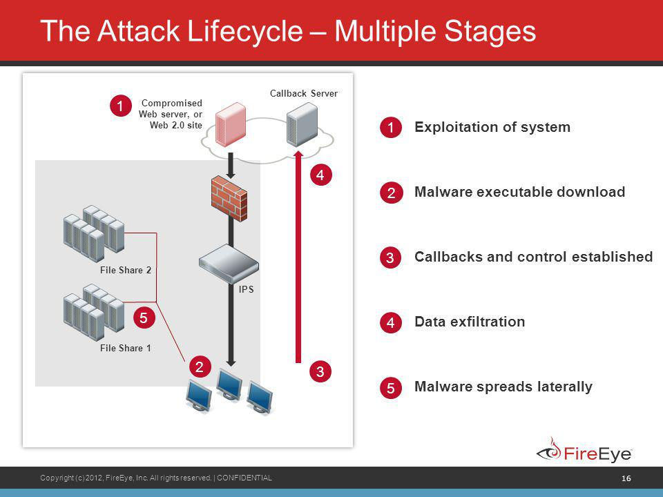 The Attack Lifecycle – Multiple Stages