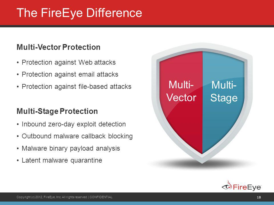 The FireEye Difference
