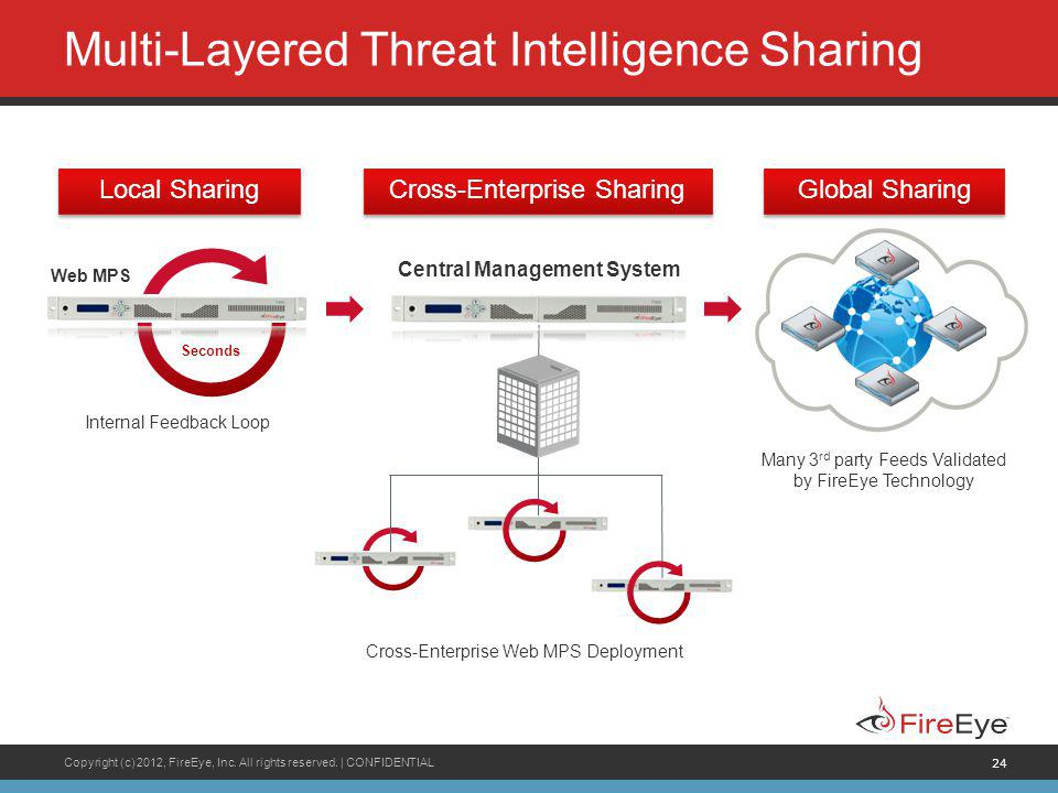 Multi-Layered Threat Intelligence Sharing