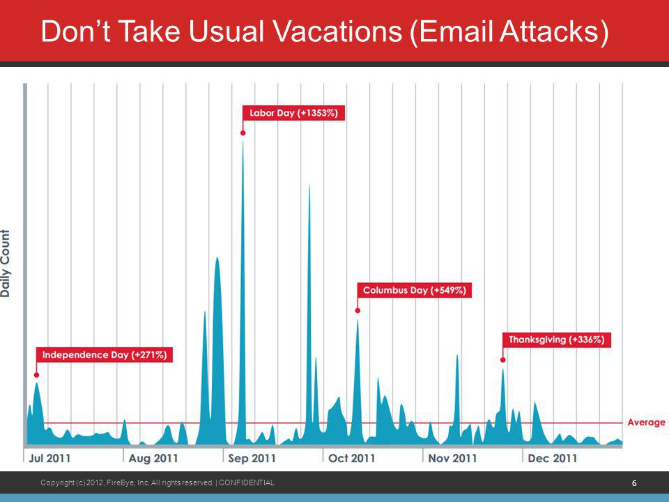 Don't Take Usual Vacations (Email Attacks)