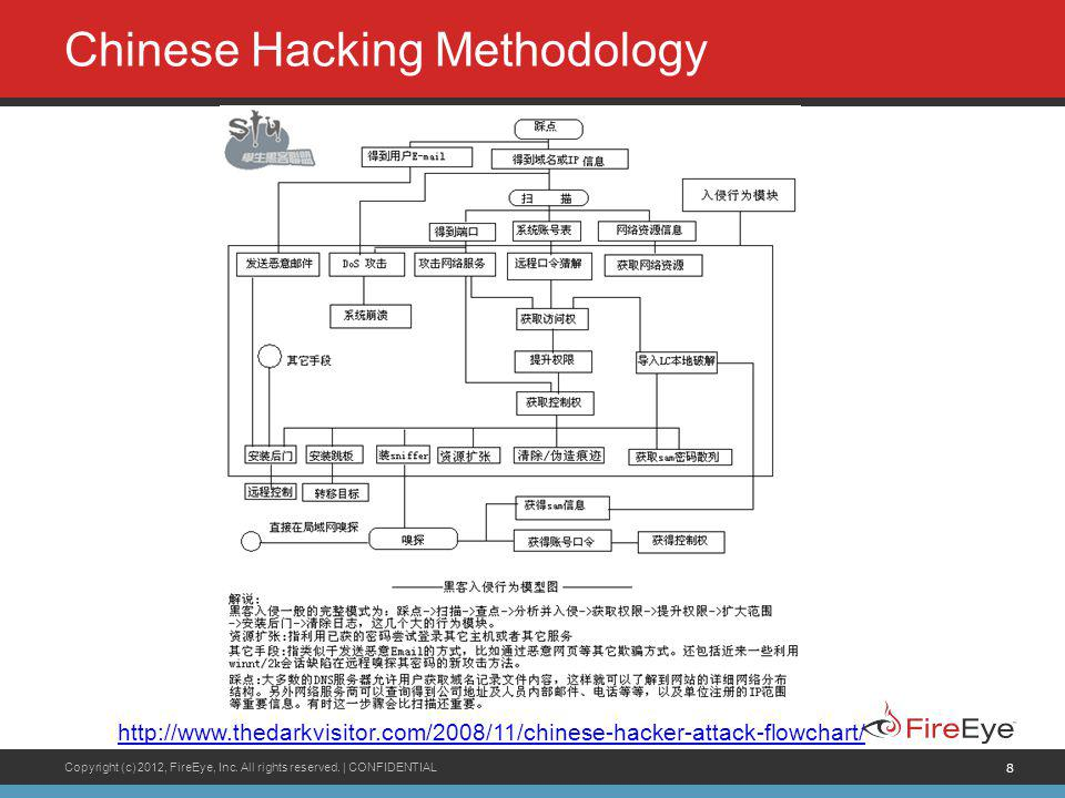 Chinese Hacking Methodology