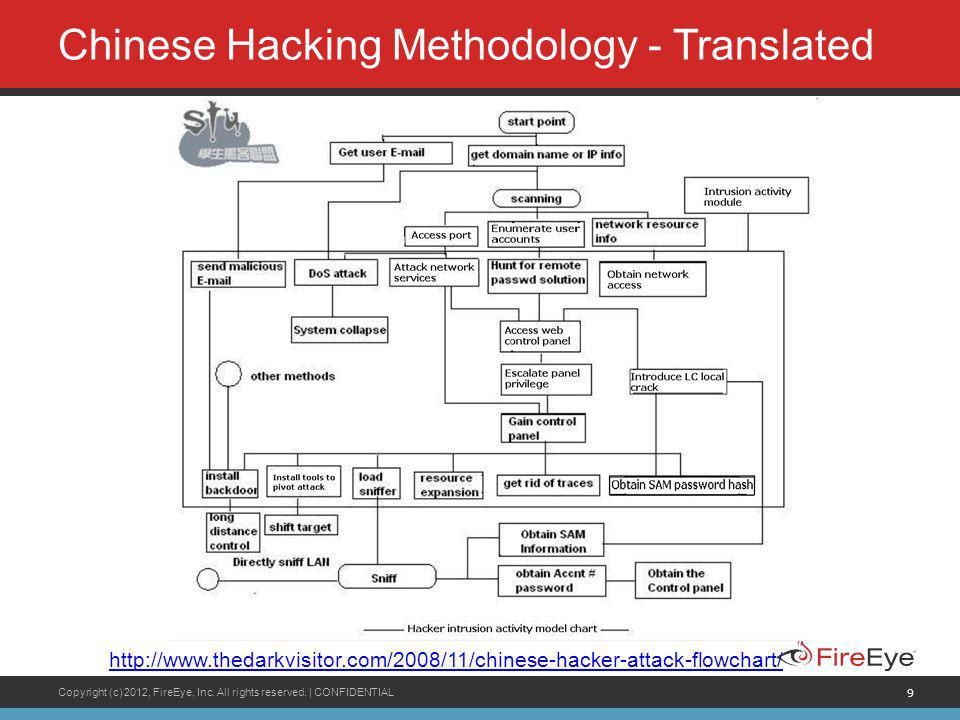 Chinese Hacking Methodology - Translated