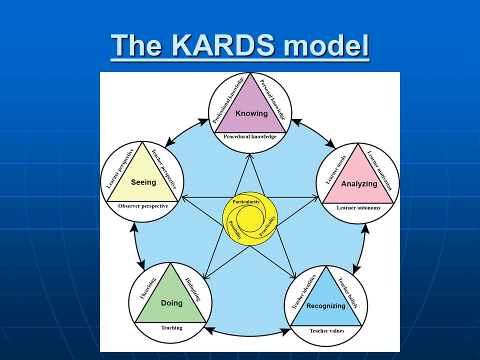 The KARDS model