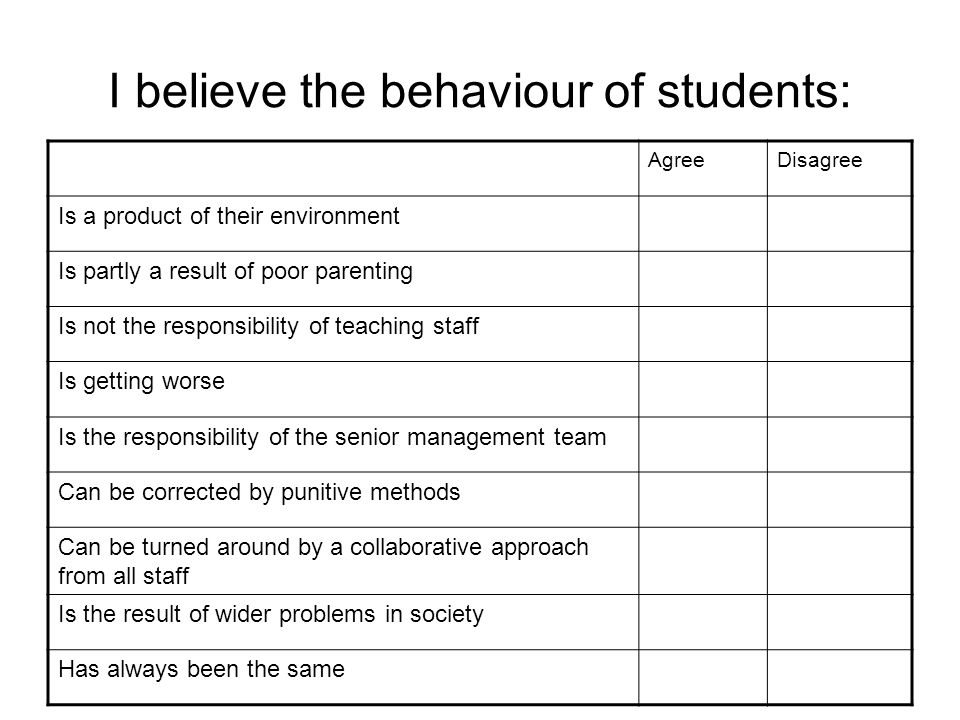 I believe the behaviour of students: