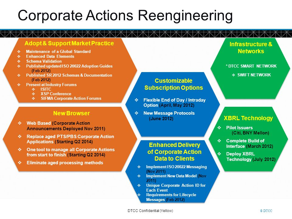 Corporate Actions Reengineering