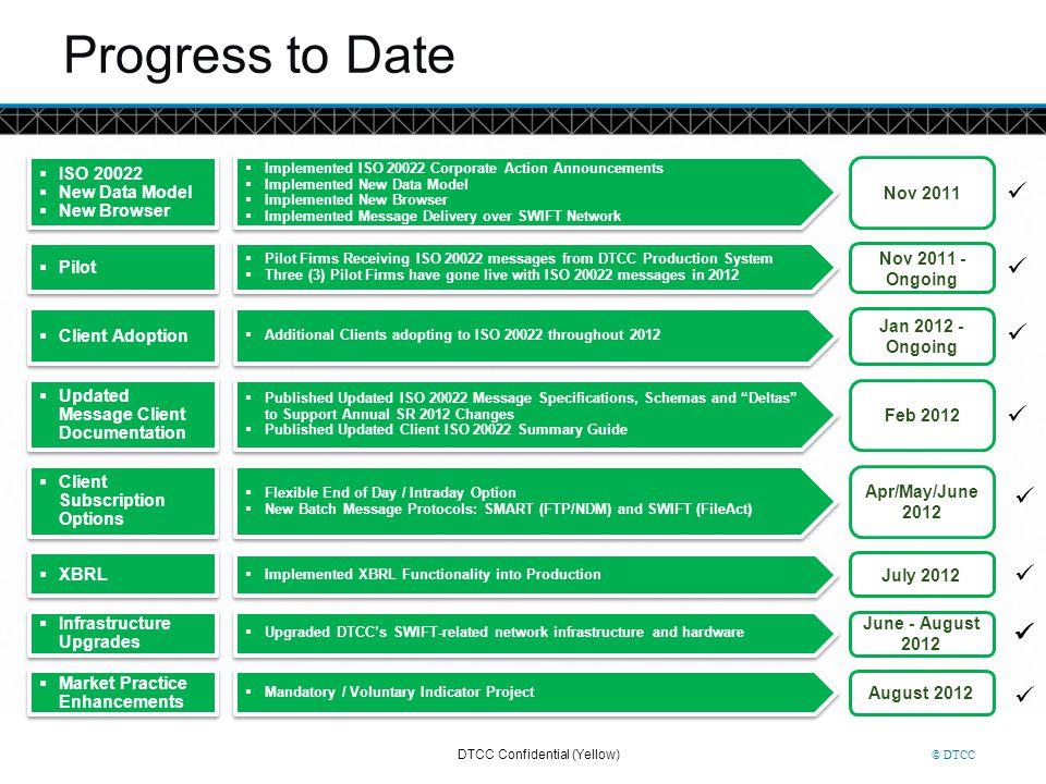Progress to Date ü ü ü ü ü ü ü ISO 20022 New Data Model Nov 2011