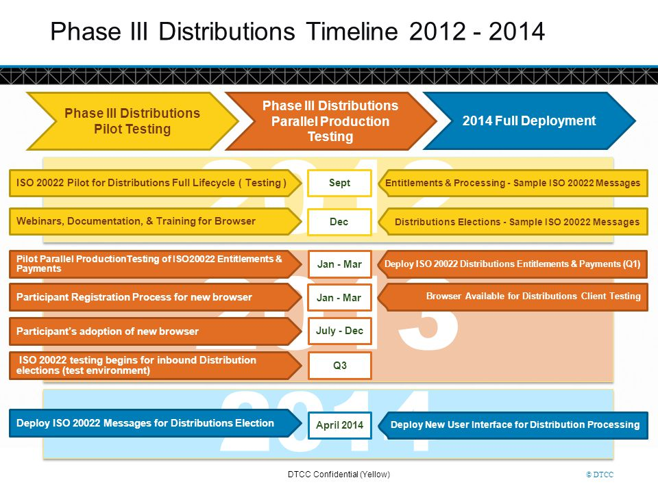 Phase III Distributions Timeline 2012 - 2014