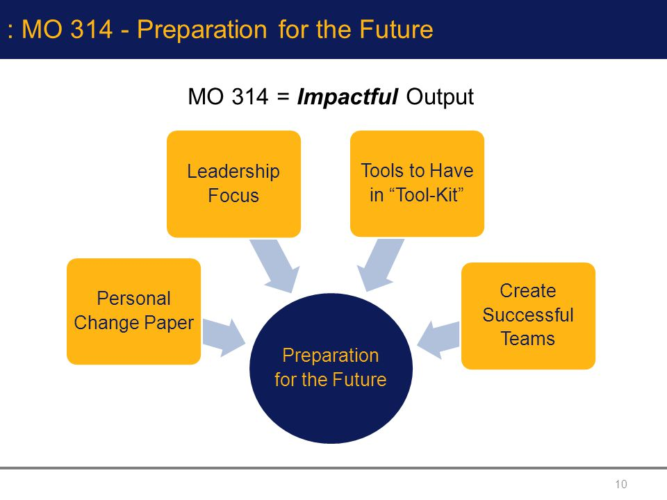 : MO 314 - Preparation for the Future
