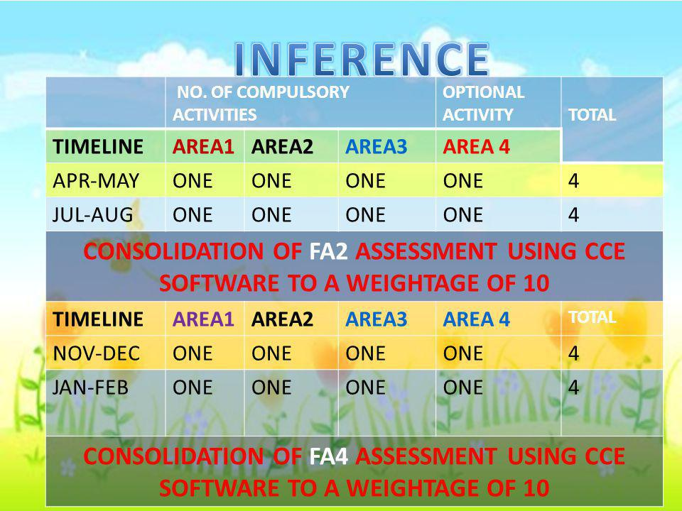 INFERENCE NO. OF COMPULSORY ACTIVITIES. OPTIONAL. ACTIVITY. TOTAL. TIMELINE. AREA1. AREA2. AREA3.