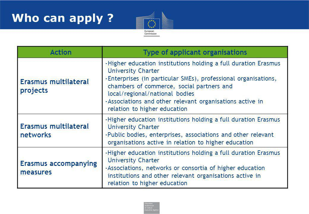 Type of applicant organisations