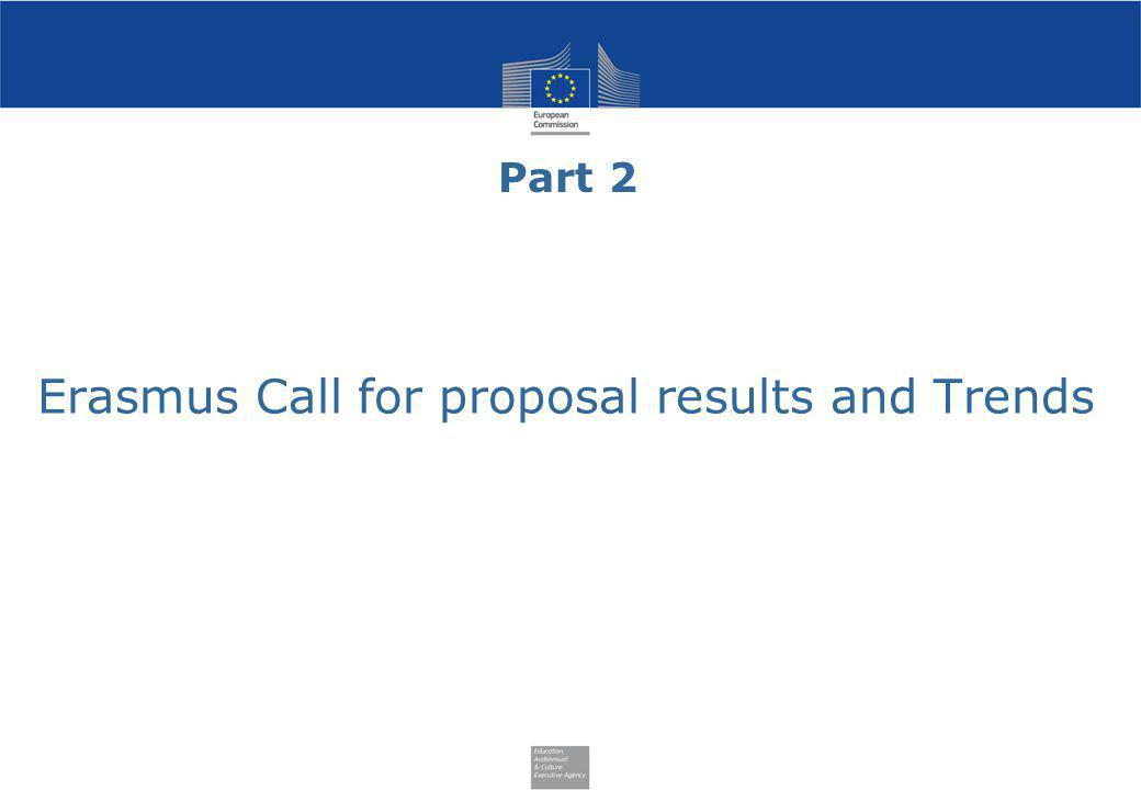 Erasmus Call for proposal results and Trends