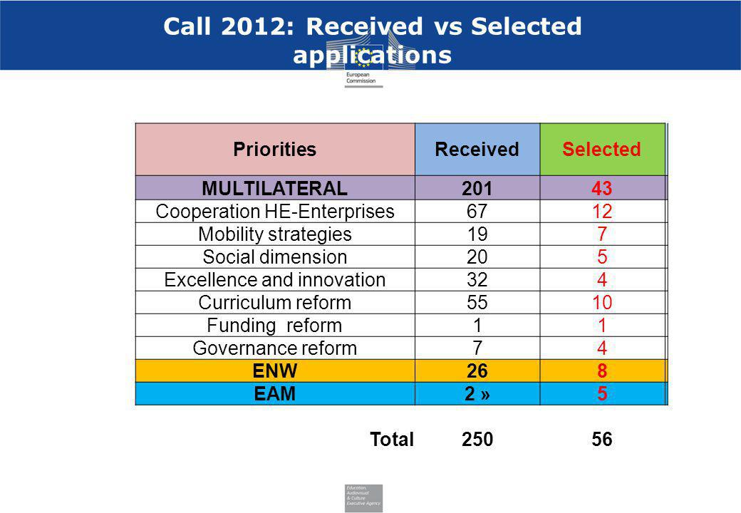 Call 2012: Received vs Selected applications