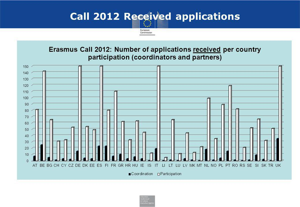 Call 2012 Received applications