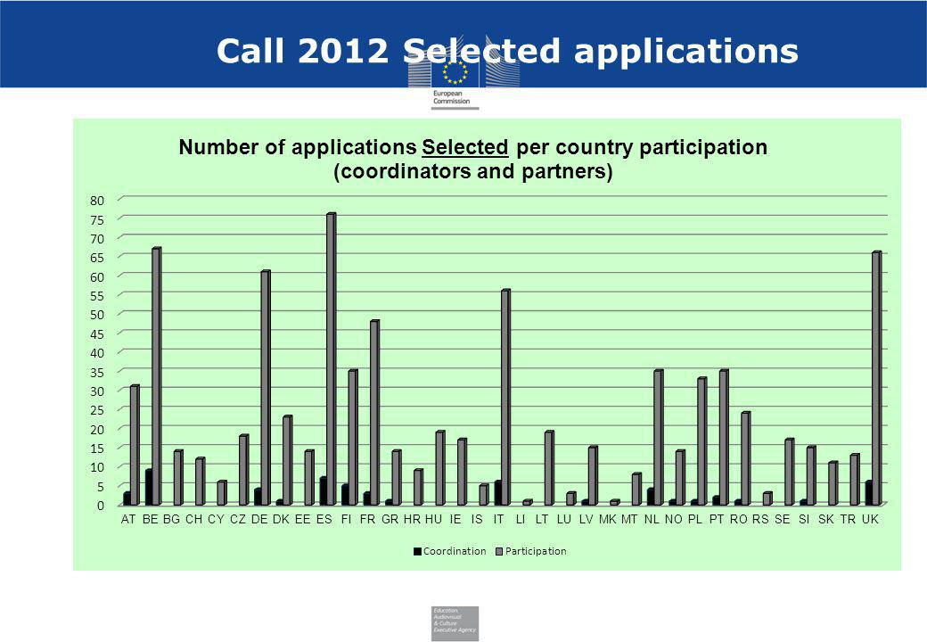 Call 2012 Selected applications