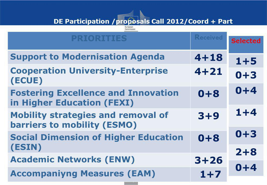 DE Participation /proposals Call 2012/Coord + Part