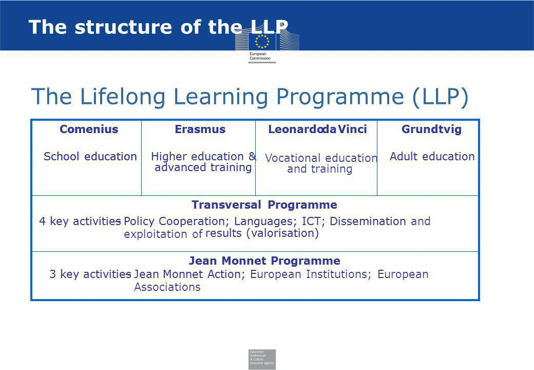 The structure of the LLP