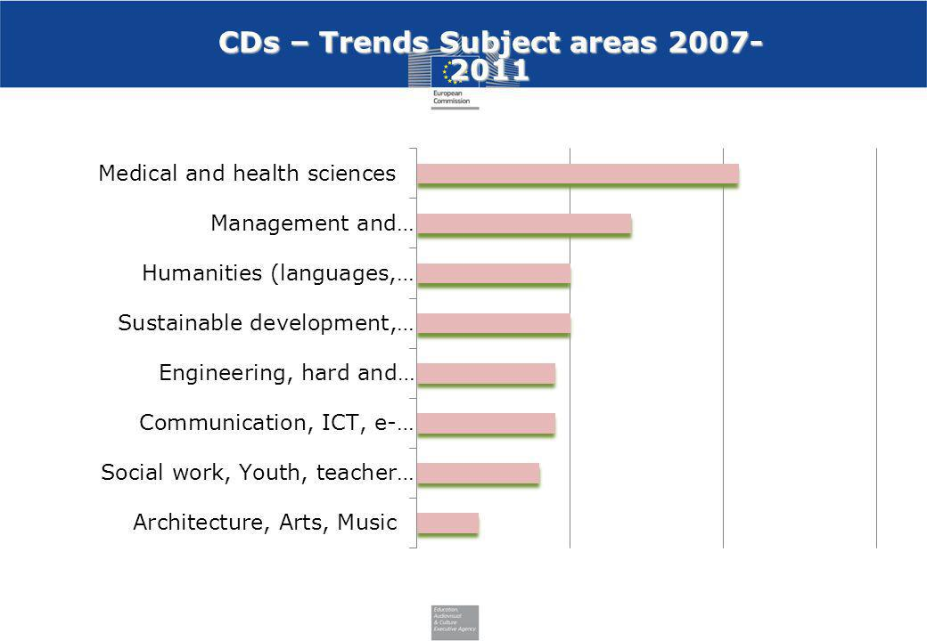 CDs – Trends Subject areas 2007-2011