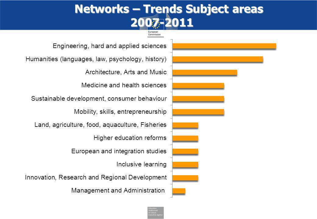 Networks – Trends Subject areas 2007-2011