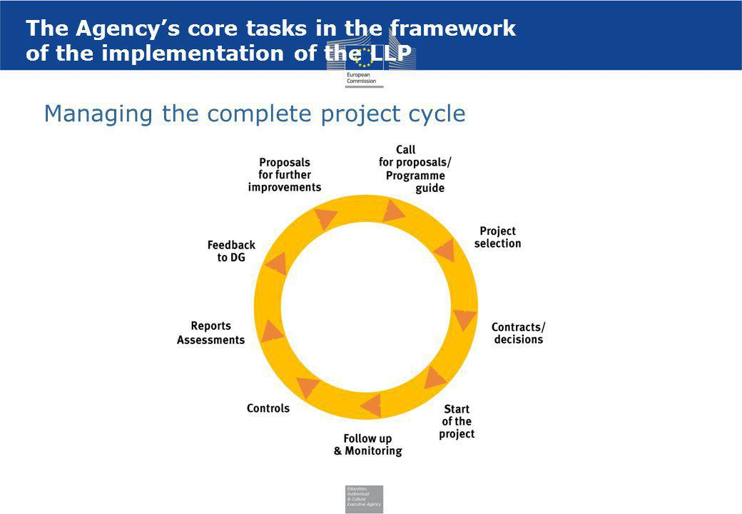 Managing the complete project cycle