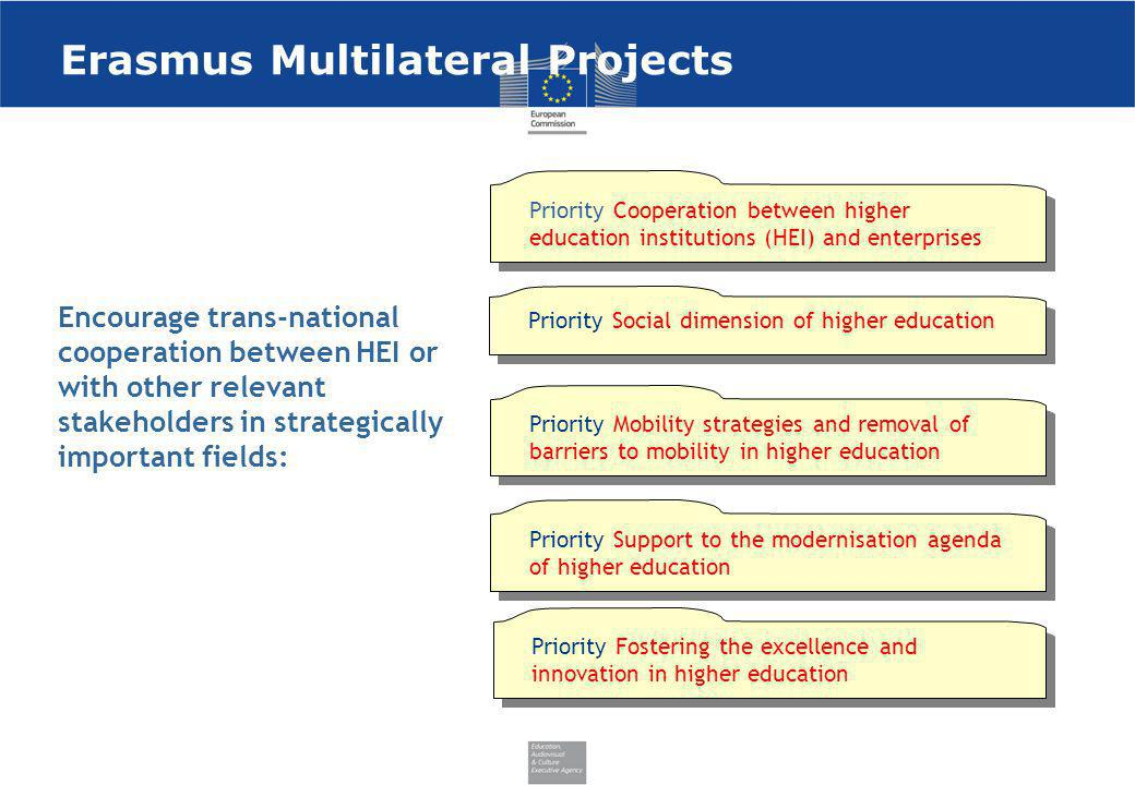 Erasmus Multilateral Projects