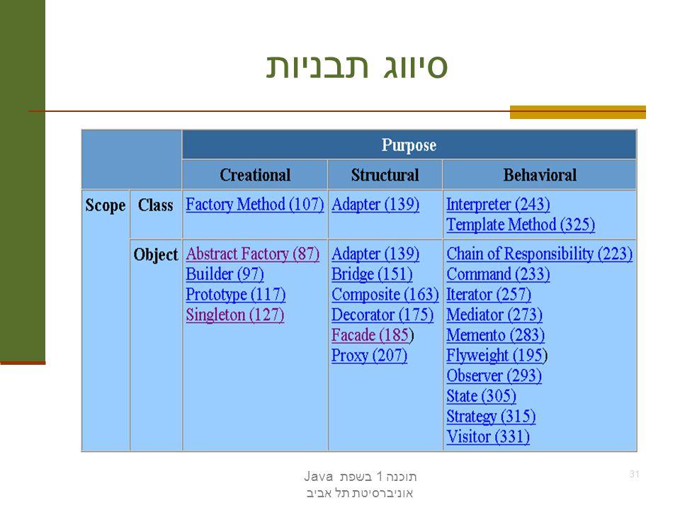 סיווג תבניות תוכנה 1 בשפת Java אוניברסיטת תל אביב