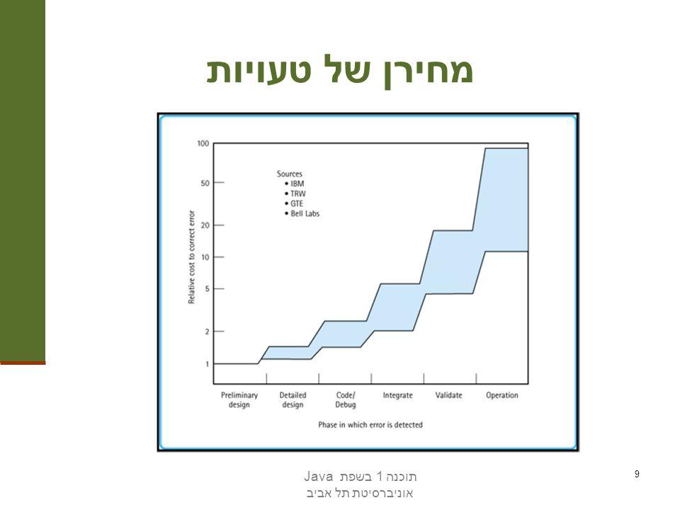 מחירן של טעויות תוכנה 1 בשפת Java אוניברסיטת תל אביב