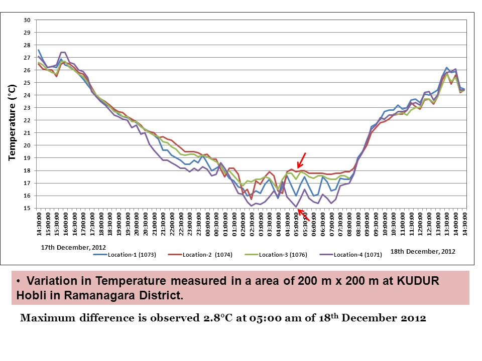 Variation in Temperature measured in a area of 200 m x 200 m at KUDUR Hobli in Ramanagara District.