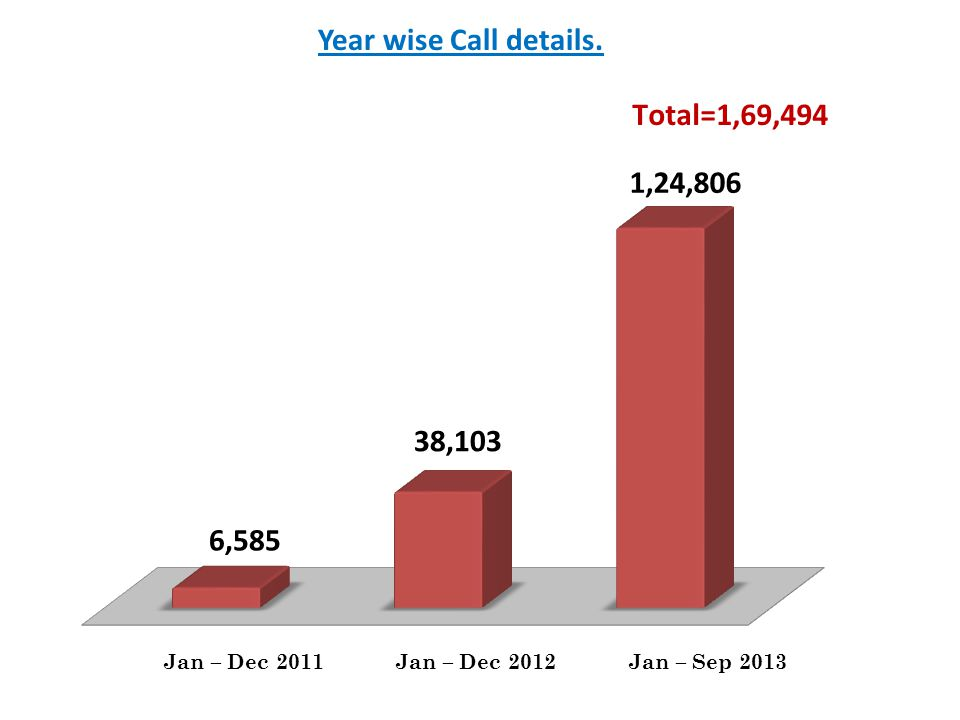 Year wise Call details.