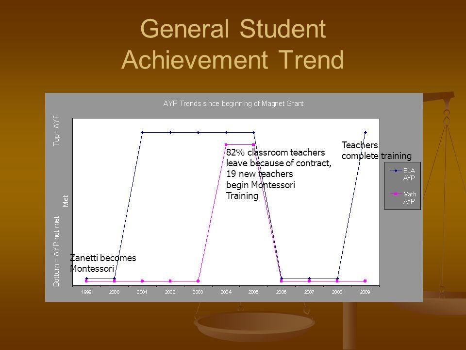 General Student Achievement Trend