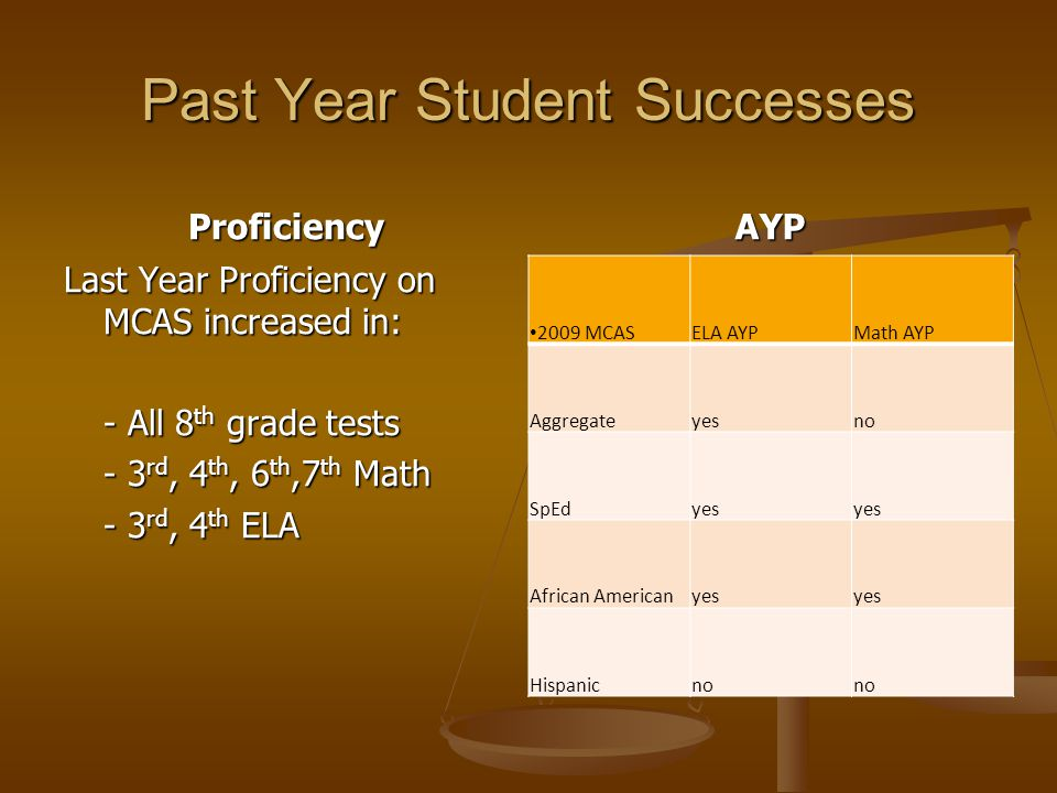 Past Year Student Successes