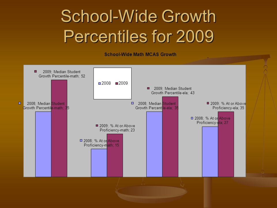 School-Wide Growth Percentiles for 2009