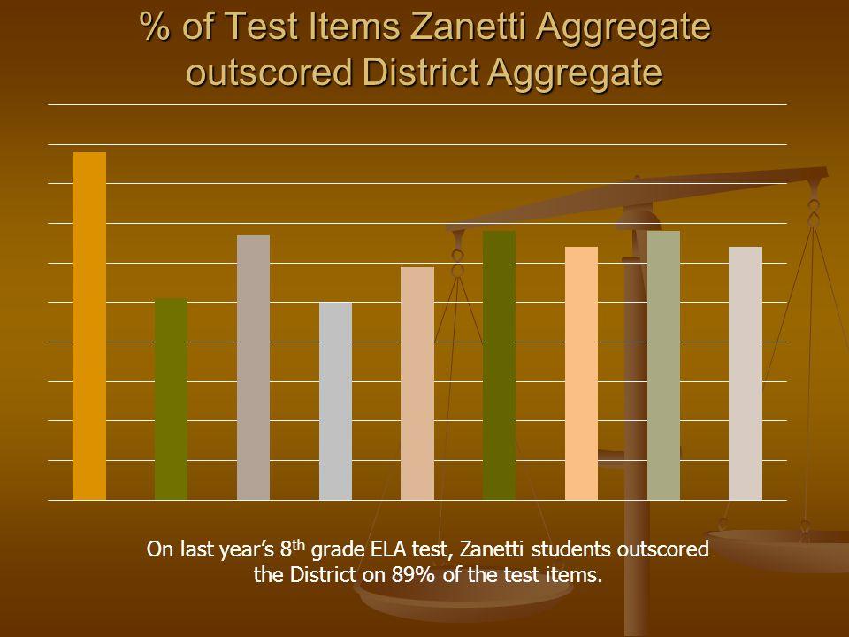 % of Test Items Zanetti Aggregate outscored District Aggregate