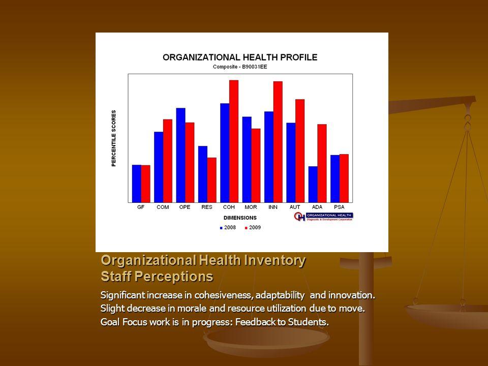Organizational Health Inventory Staff Perceptions