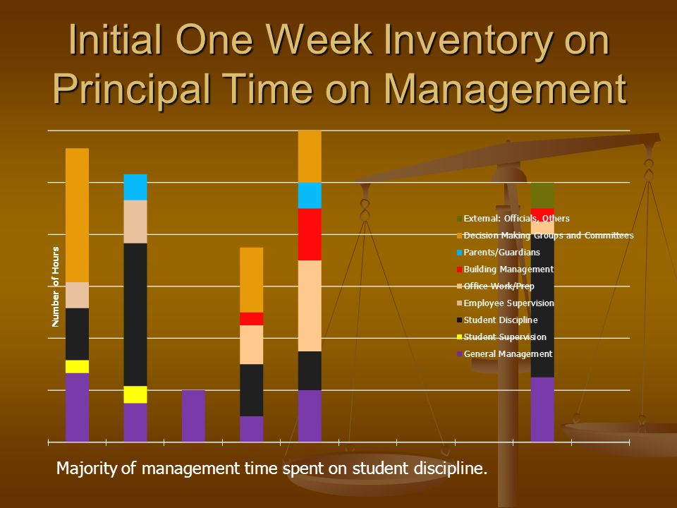 Initial One Week Inventory on Principal Time on Management
