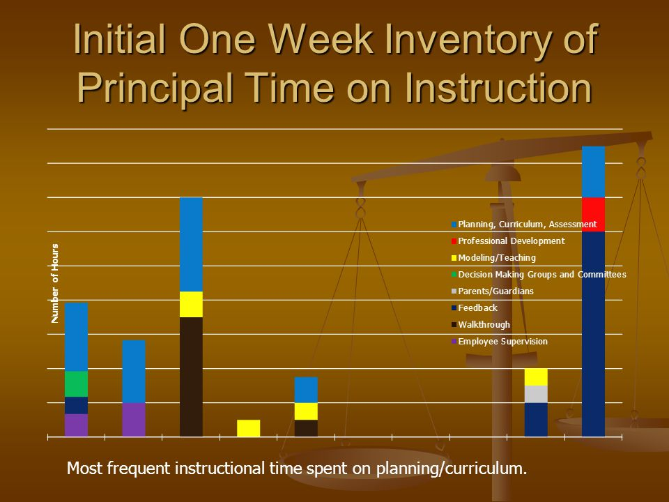 Initial One Week Inventory of Principal Time on Instruction