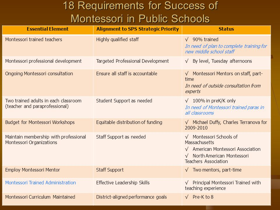 18 Requirements for Success of Montessori in Public Schools