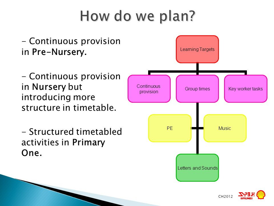 How do we plan - Continuous provision in Pre-Nursery.