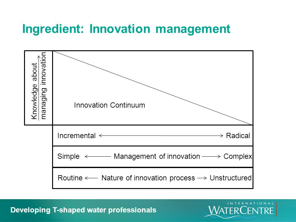 Ingredient: Innovation management
