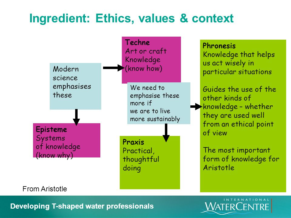Ingredient: Ethics, values & context
