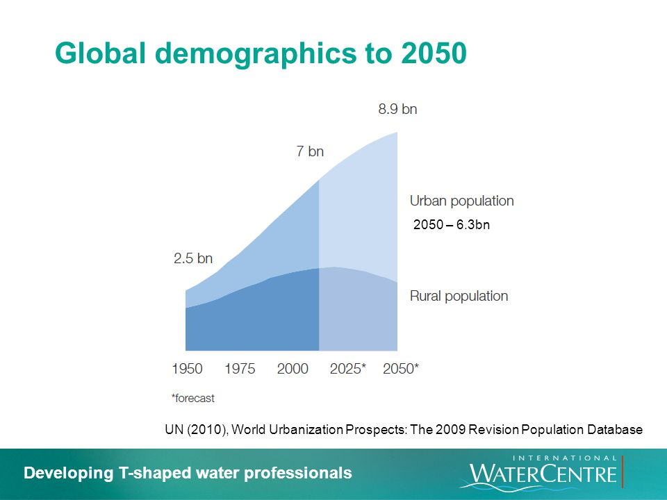 Global demographics to 2050