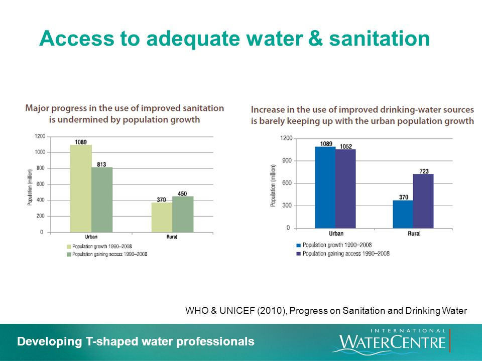 Access to adequate water & sanitation