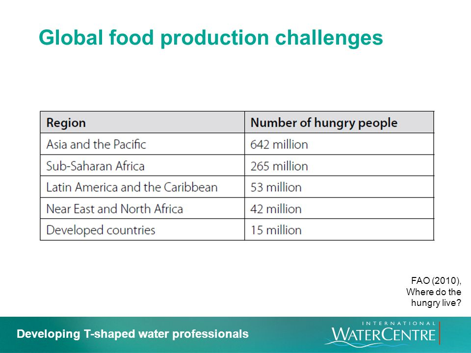 Global food production challenges
