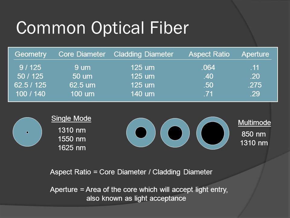 Common Optical Fiber Geometry Core Diameter Cladding Diameter Aspect Ratio Aperture. 9 / 125.