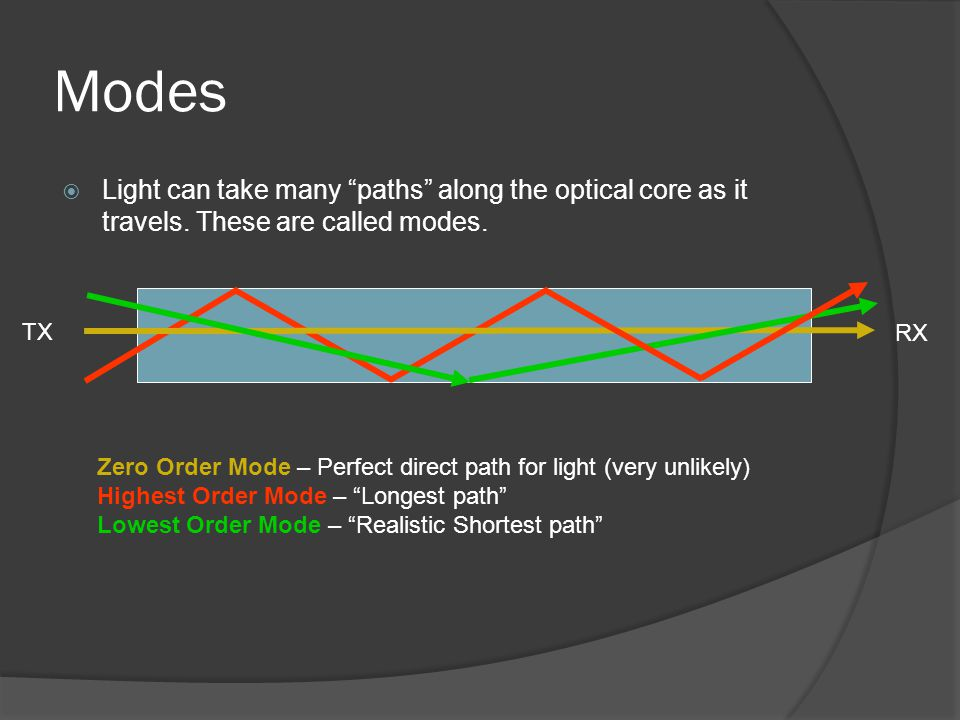 Modes Light can take many paths along the optical core as it travels. These are called modes. TX.