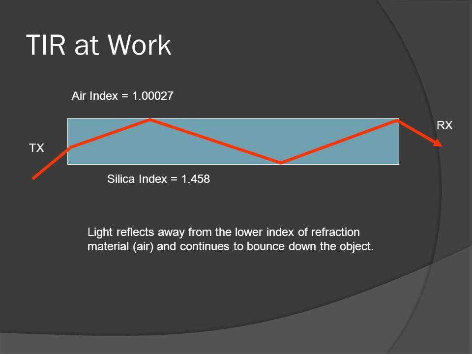 TIR at Work Air Index = 1.00027 RX TX Silica Index = 1.458