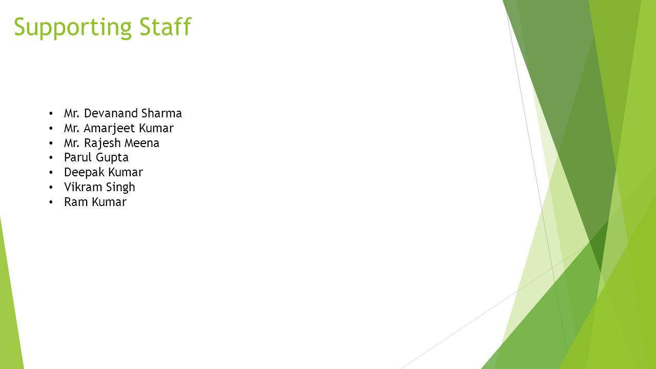 Supporting Staff Mr. Devanand Sharma Mr. Amarjeet Kumar