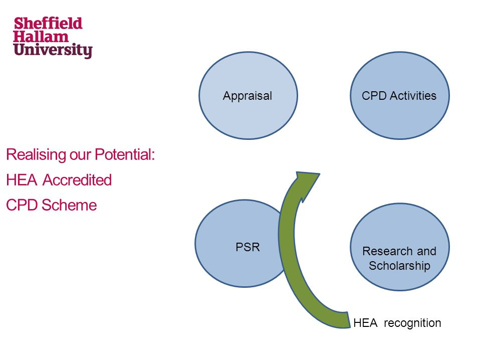 Realising our Potential: HEA Accredited CPD Scheme