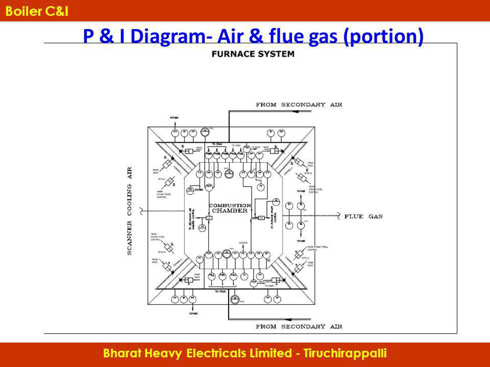 P & I Diagram- Air & flue gas (portion)