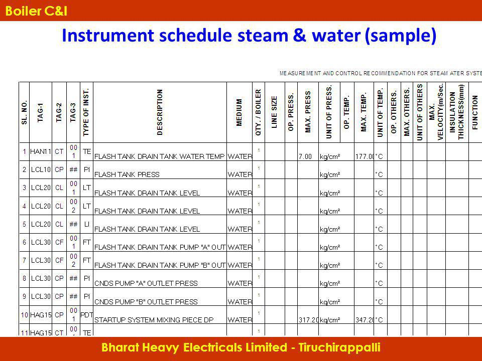 Instrument schedule steam & water (sample)